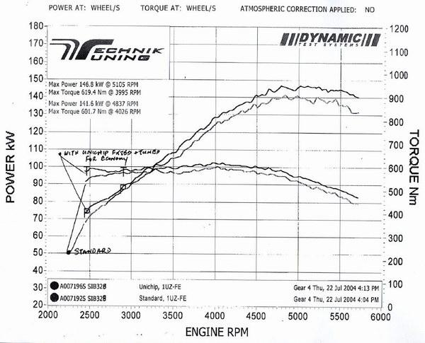 Planet soarer unichip completes the big three stockv8unichipg 72045 bytes asfbconference2016 Images